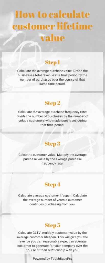TouchBasePro infographic example